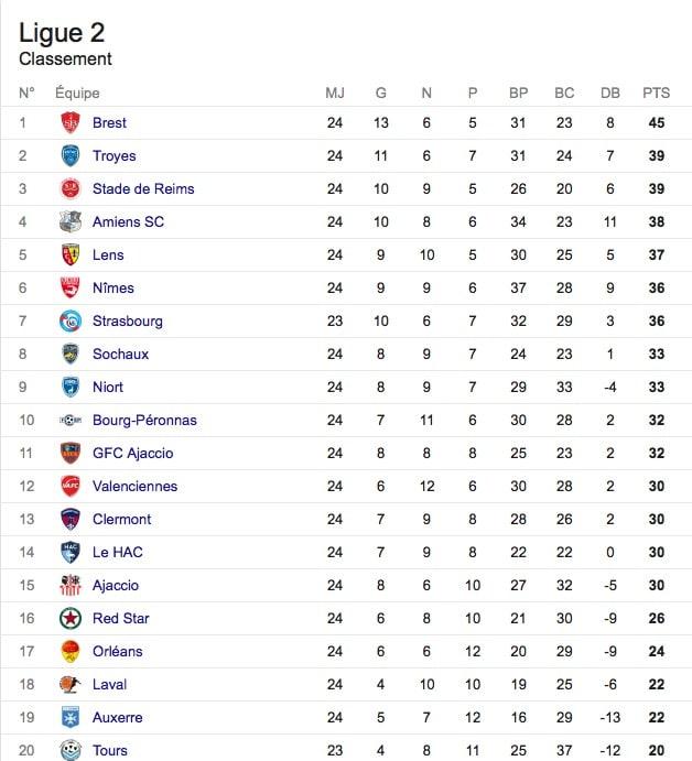 classement ligue 2 domino 09022017